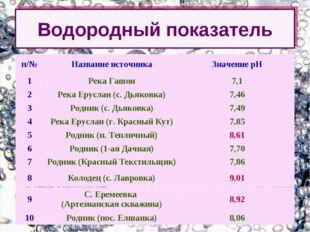 Водородный показатель п/№Название источникаЗначение рН 1Река Гашон7,1 2Р