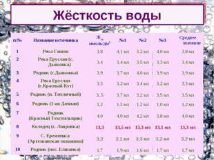 Жёсткость воды п/№ Название источникаЖгк ммоль/дм3№1№2№3Среднее значени