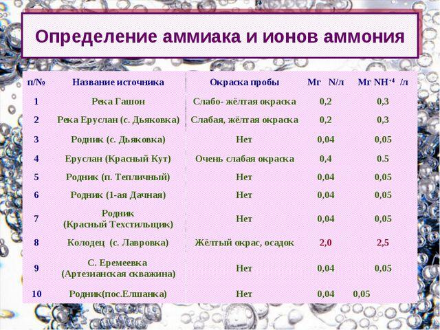 Определение аммиака и ионов аммония п/№Название источникаОкраска пробыМг N...