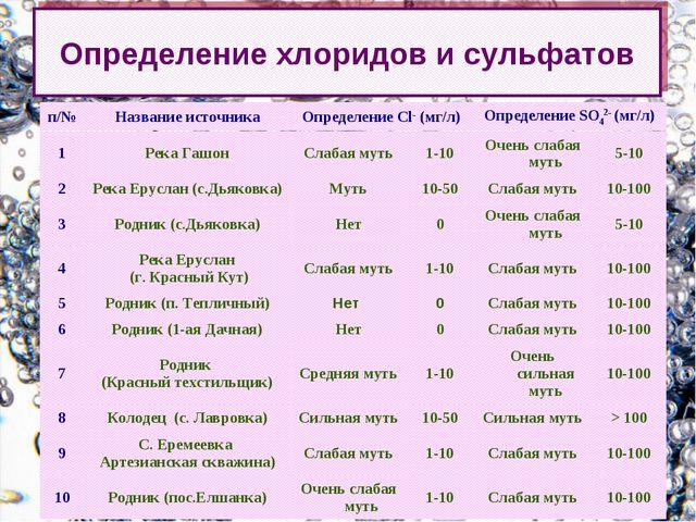 Определение хлоридов и сульфатов п/№ Название источникаОпределение Cl- (мг/...