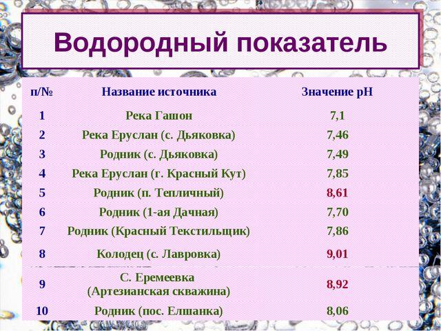 Водородный показатель п/№Название источникаЗначение рН 1Река Гашон7,1 2Р...