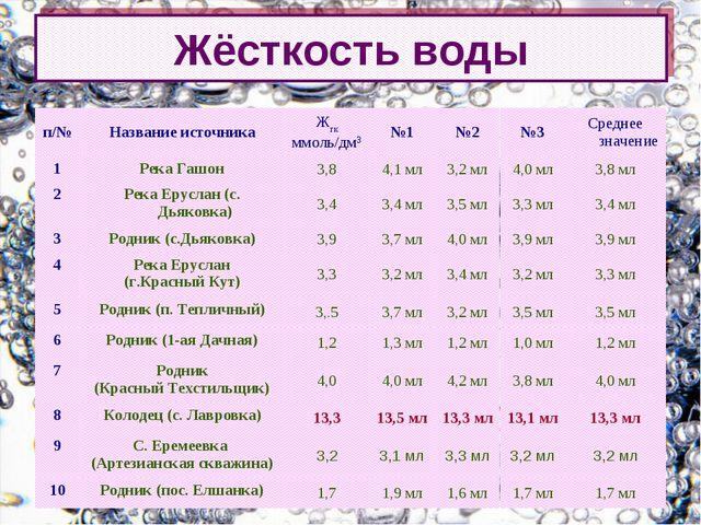 Жёсткость воды п/№ Название источникаЖгк ммоль/дм3№1№2№3Среднее значени...