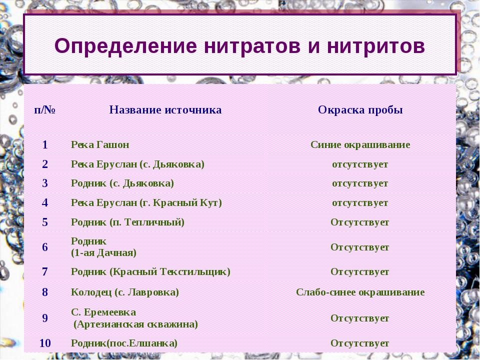 Определение нитратов и нитритов п/№Название источникаОкраска пробы 1Река Г...