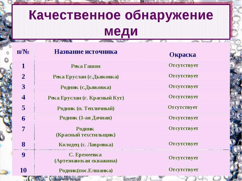 Качественное обнаружение меди п/№Название источника Окраска 1Река ГашонОт...
