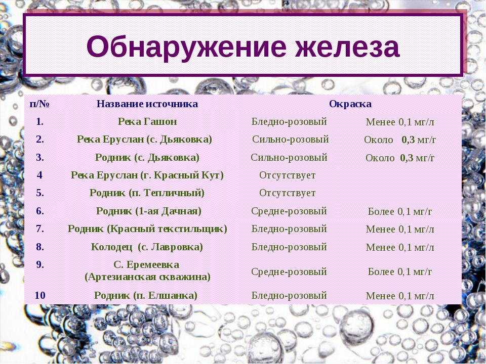 Обнаружение железа п/№Название источникаОкраска 1.Река ГашонБледно-розов...