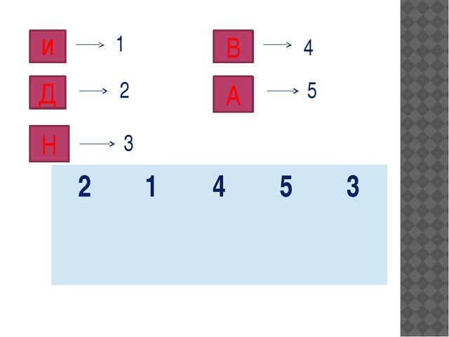 И 1 Д 2 Н 3 В 4 А 5 2 1 4 5 3