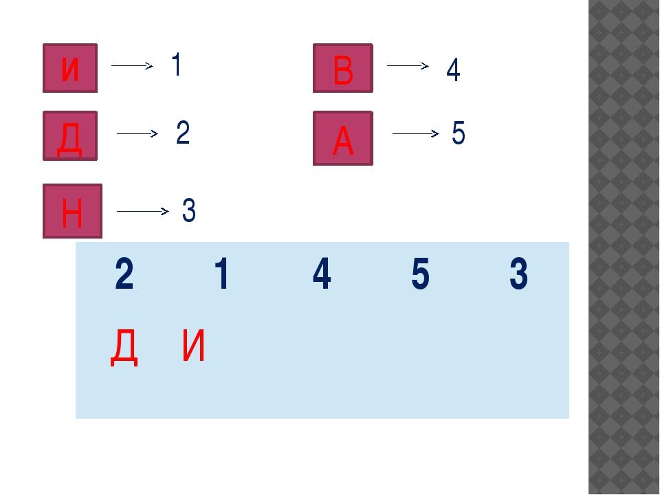 И 1 Д 2 Н 3 В 4 А 5 2 1 4 5 3 Д И