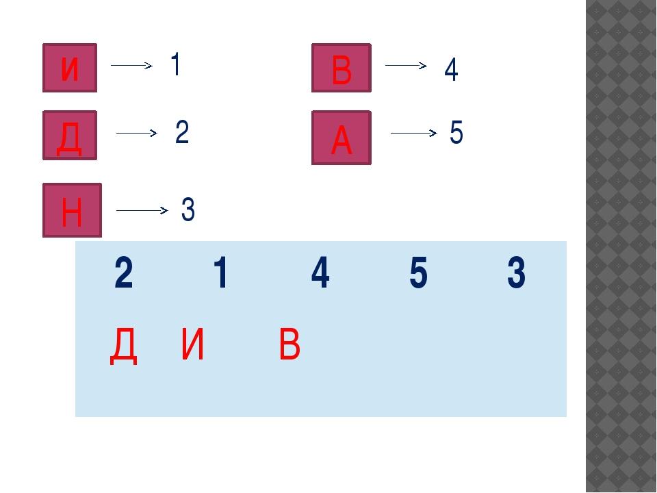 И 1 Д 2 Н 3 В 4 А 5 2 1 4 5 3 Д И В
