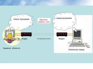 Клиент-программа Сервер-программа Протокол работы сети Модем Модем Телефонна