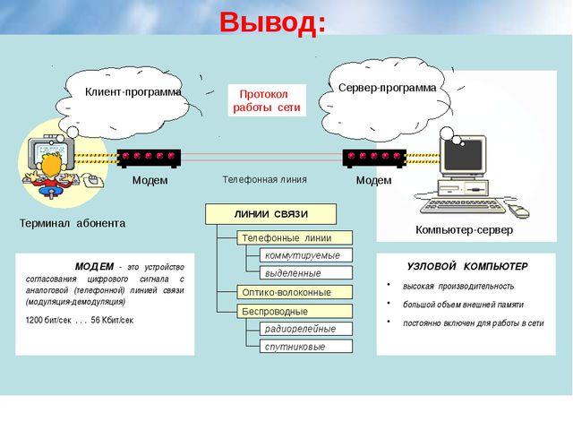 Вывод: Клиент-программа Сервер-программа Протокол работы сети Модем Модем Те...