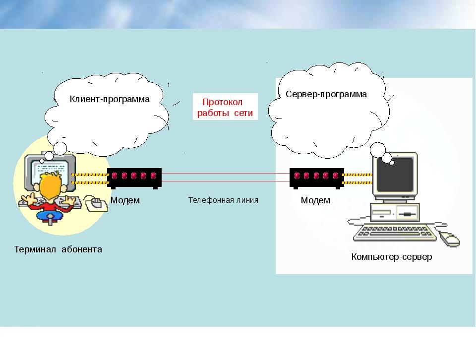 Клиент-программа Сервер-программа Протокол работы сети Модем Модем Телефонна...