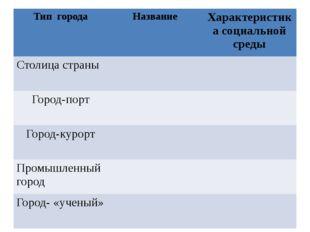 Типгорода Название Характеристика социальной среды Столица страны Город-порт