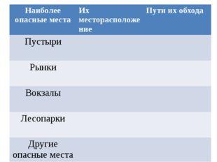 Наиболее опасные места Их месторасположение Пути их обхода Пустыри Рынки Вок