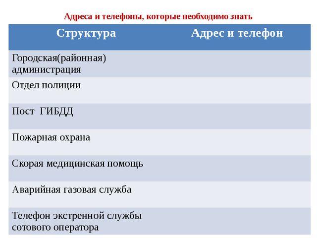 Адреса и телефоны, которые необходимо знать Структура Адрес и телефон Городск...