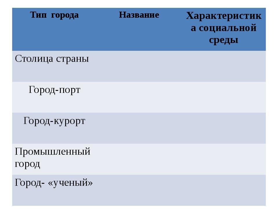 Типгорода Название Характеристика социальной среды Столица страны Город-порт...