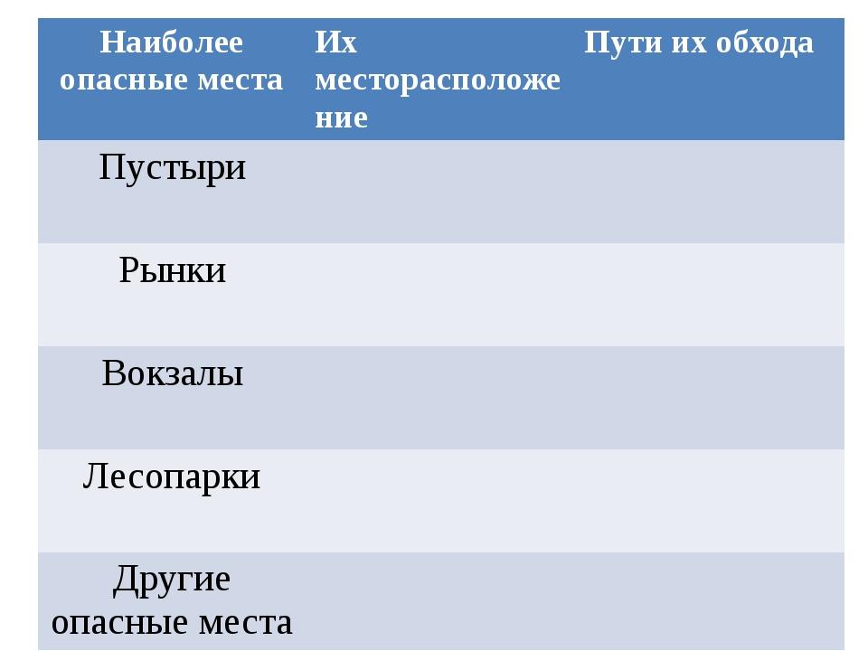 Наиболее опасные места Их месторасположение Пути их обхода Пустыри Рынки Вок...