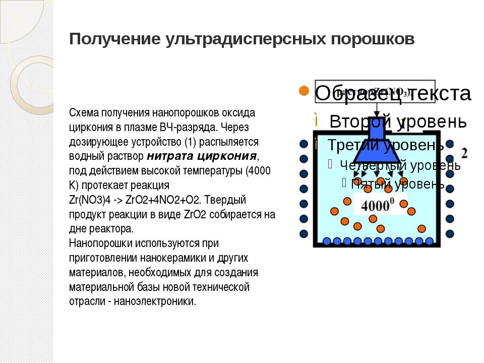 Получение ультрадисперсных порошков Схема получения нанопорошков оксида цирко...