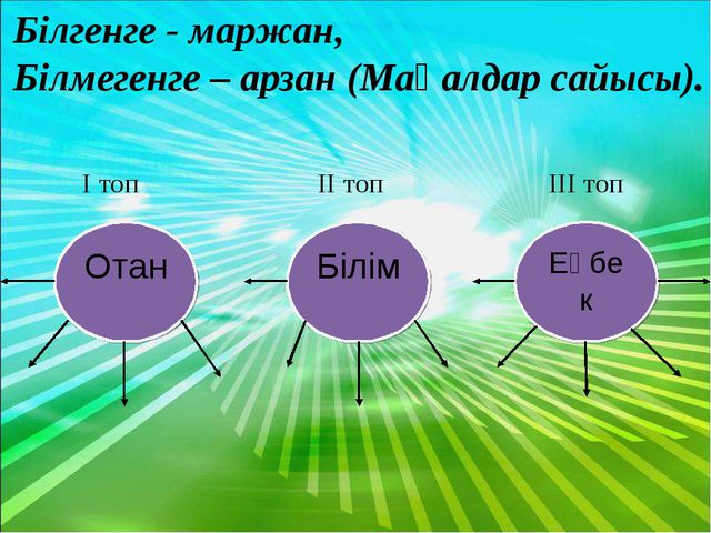 Білгенге - маржан, Білмегенге – арзан (Мақалдар сайысы).  I топ II топ III топ