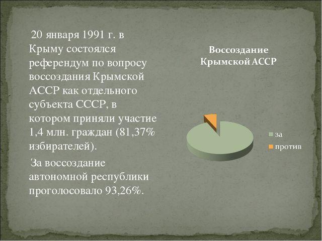 20 января 1991 г. в Крыму состоялся референдум по вопросу воссоздания Крымск...