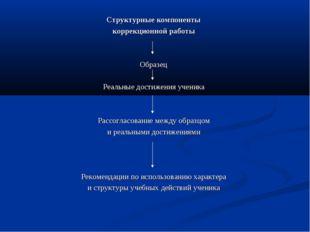 Структурные компоненты коррекционной работы Образец Реальные достижения учени