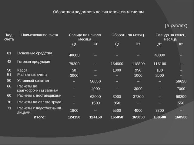 Оборотная ведомость по синтетическим счетам (в рублях) Код счета Наименование...