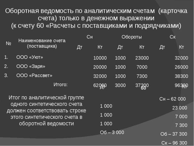 Оборотная ведомость по аналитическим счетам (карточка счета) только в денежно...