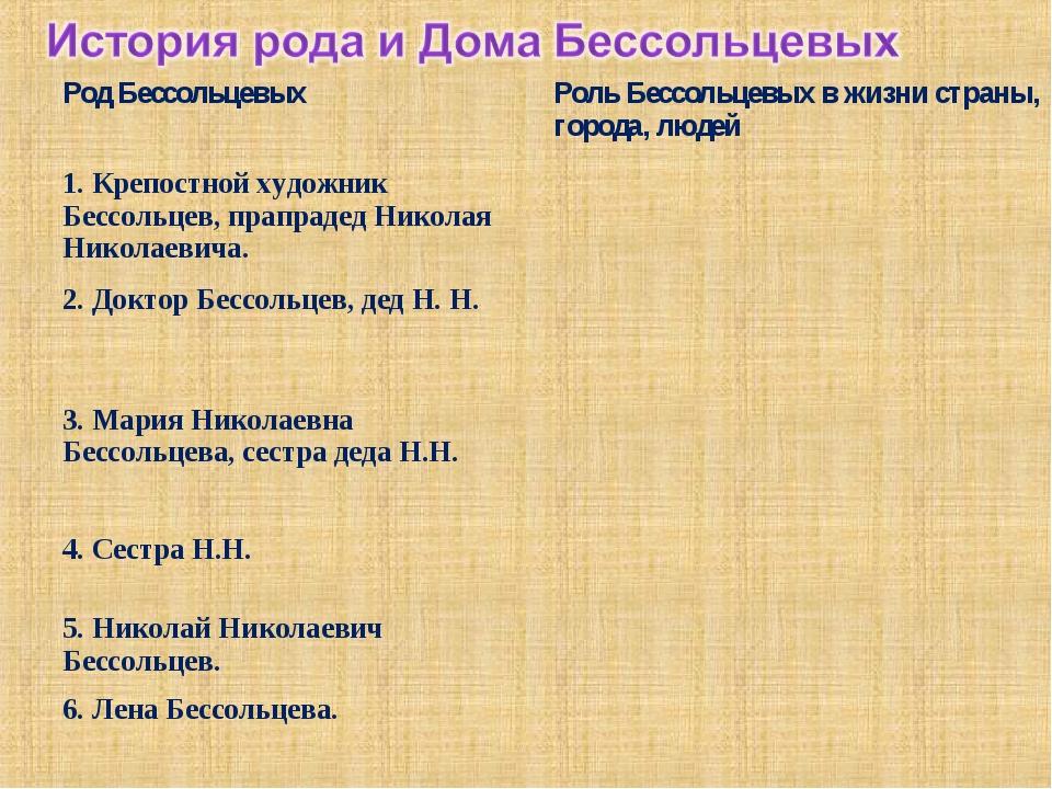 Род БессольцевыхРоль Бессольцевых в жизни страны, города, людей 1. Крепостно...