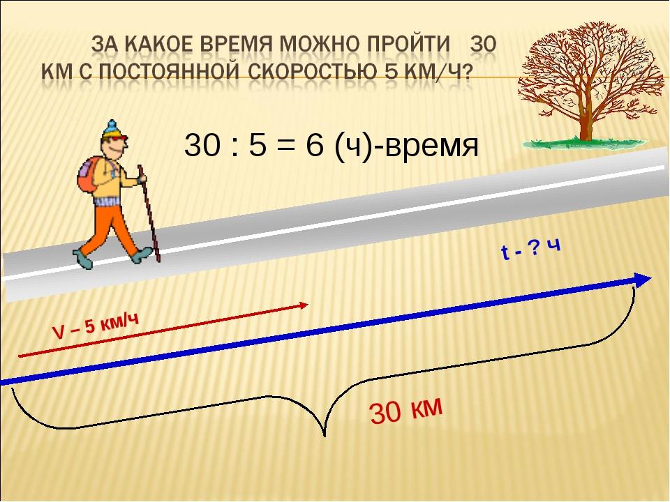 30 км V – 5 км/ч t - ? ч 30 : 5 = 6 (ч)-время