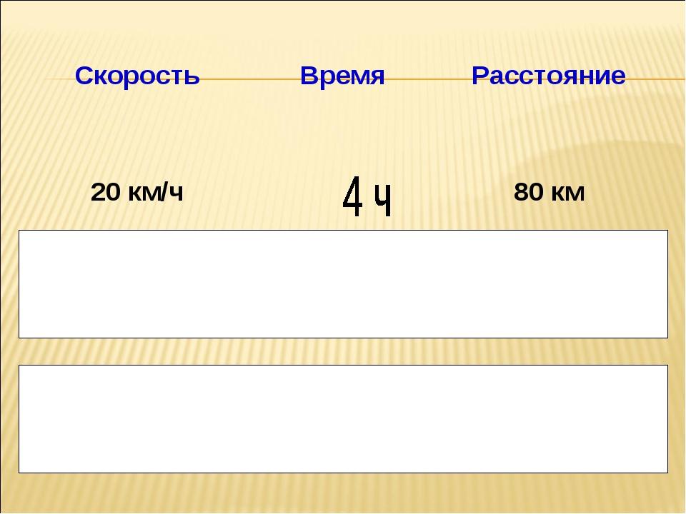 Скорость Время Расстояние 20 км/ч 80 км  3 мин  150 м 6 м/с 30 с