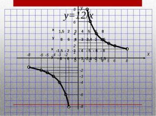2 3 1 4 5 6 8 1 2 3 4 6 8 y x 0 -2 -3 -4 -5 -6 -8 -2 -3 -4 -6 -8 y=12/х x 1,