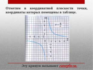 Отметим в координатной плоскости точки, координаты которых помещены в таблице
