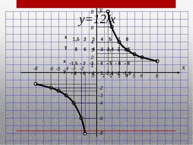 2 3 1 4 5 6 8 1 2 3 4 6 8 y x 0 -2 -3 -4 -5 -6 -8 -2 -3 -4 -6 -8 y=12/х x 1,...