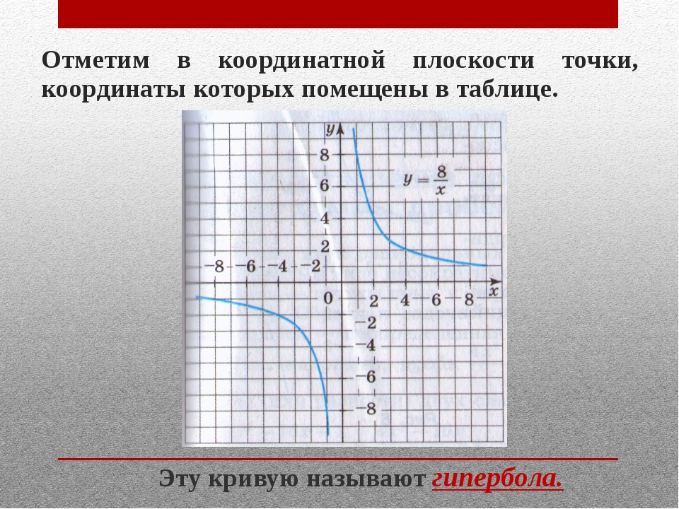 Отметим в координатной плоскости точки, координаты которых помещены в таблице...