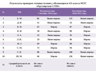 Результаты проверки техники чтения у обучающихся 4 Б класса МОУ «Крутоярская