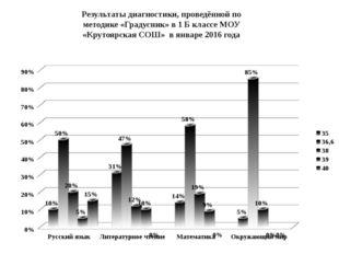 Результаты диагностики, проведённой по методике «Градусник» в 1 Б классе МОУ