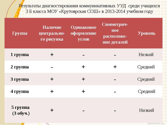Результаты диагностирования коммуникативных УУД среди учащихся 3 Б класса МОУ...
