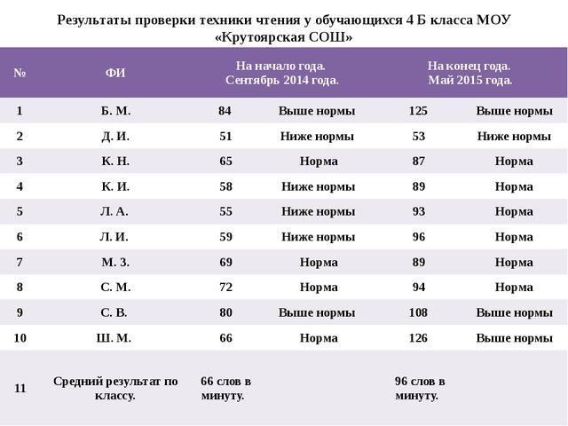 Результаты проверки техники чтения у обучающихся 4 Б класса МОУ «Крутоярская...