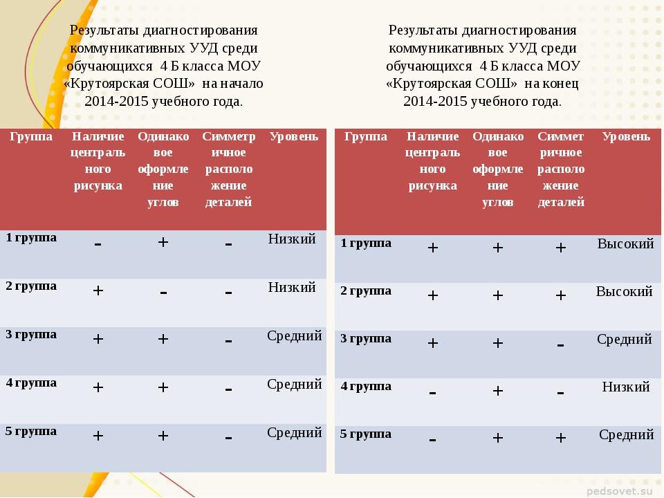 Результаты диагностирования коммуникативных УУД среди обучающихся 4 Б класса...