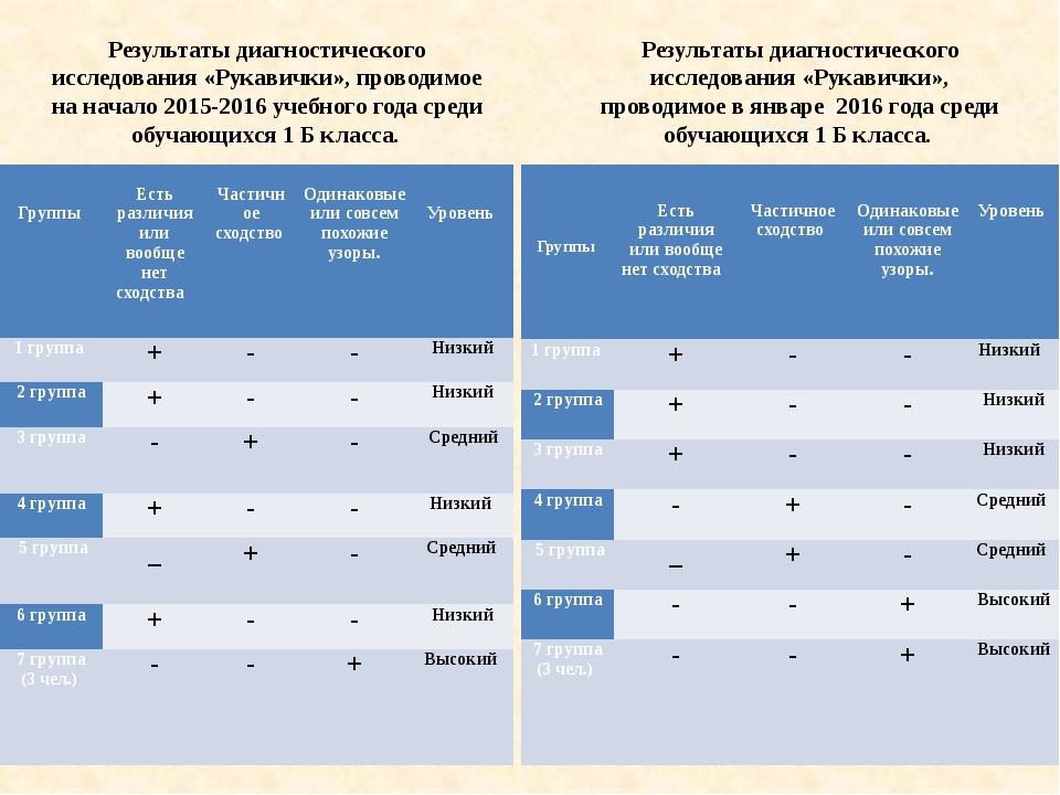 Результаты диагностического исследования «Рукавички», проводимое на начало 20...