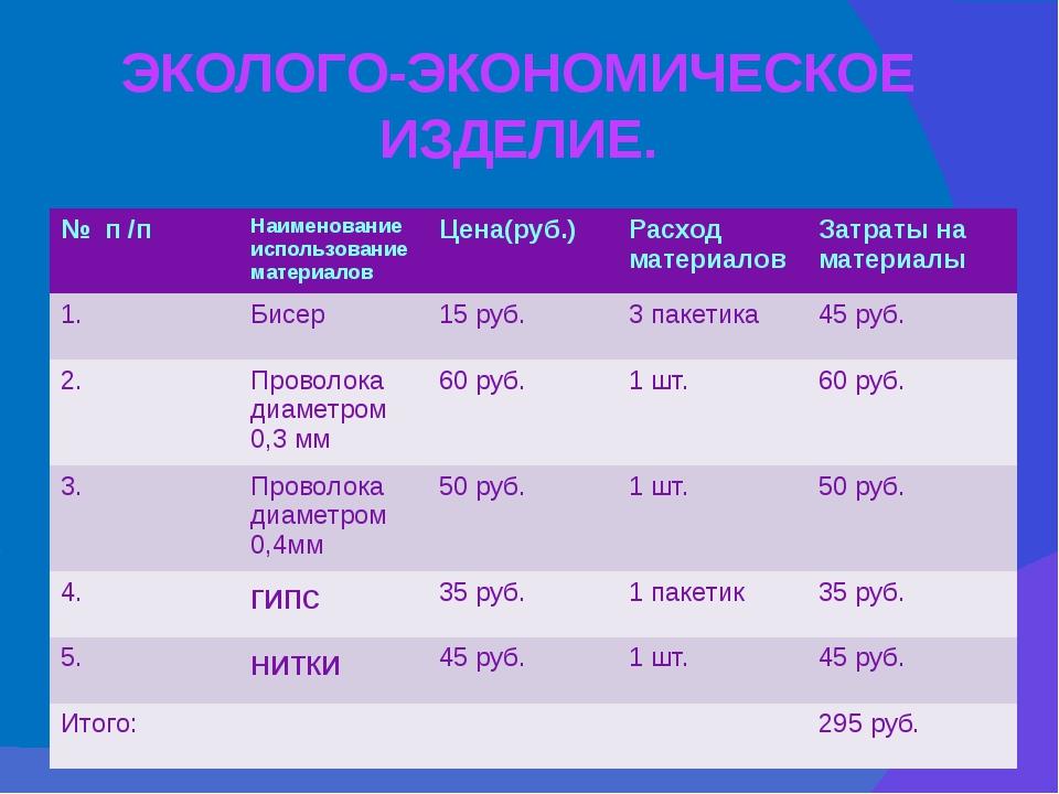 ЭКОЛОГО-ЭКОНОМИЧЕСКОЕ ИЗДЕЛИЕ. №п/п Наименование использование материалов Цен...