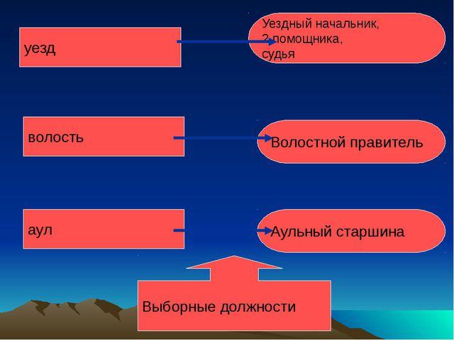 уезд волость аул Уездный начальник, 2 помощника, судья Волостной правитель Ау...