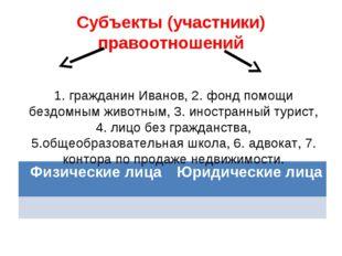 Субъекты (участники) правоотношений 1. гражданин Иванов, 2. фонд помощи бездо