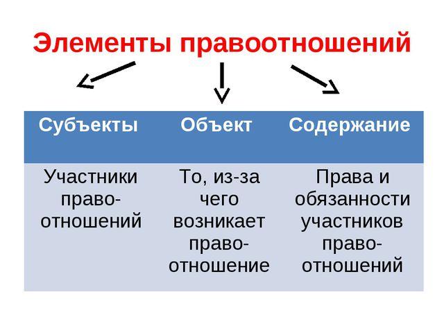 Элементы правоотношений Субъекты Объект Содержание Участники право-отношени...