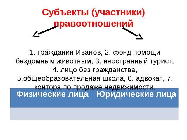 Субъекты (участники) правоотношений 1. гражданин Иванов, 2. фонд помощи бездо...