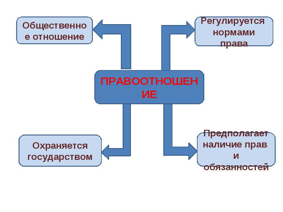 ПРАВООТНОШЕНИЕ Общественное отношение Регулируется нормами права Охраняется г...