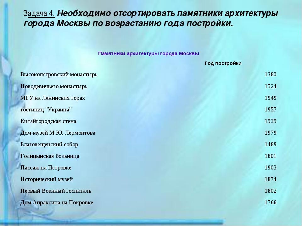 Задача 4. Необходимо отсортировать памятники архитектуры города Москвы по воз...