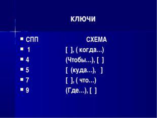 ключи СПП СХЕМА 1 [ ], ( когда…) 4 (Чтобы…), [ ] 5 [ (куда…), ] 7 [ ], ( что…