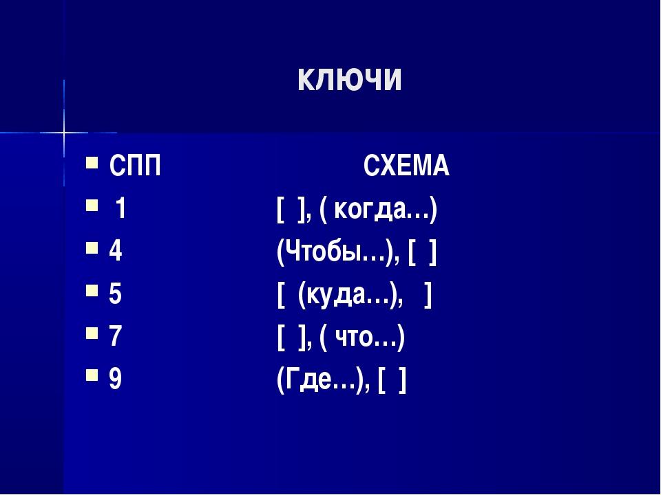 ключи СПП СХЕМА 1 [ ], ( когда…) 4 (Чтобы…), [ ] 5 [ (куда…), ] 7 [ ], ( что…...