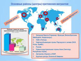 Основные районы (центры) притяжения мигрантов: 1. Западная Европа (Герман