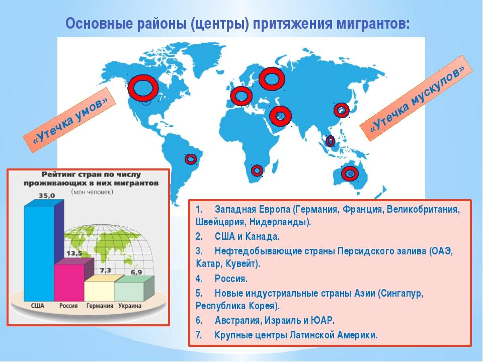 Основные районы (центры) притяжения мигрантов: 1. Западная Европа (Герман...